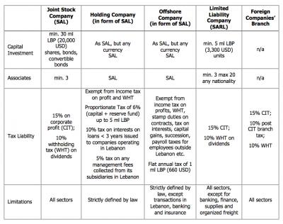 main characteristics of the corporations in Lebanon