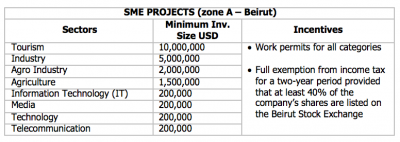 Investment Project by Zone (IPZ) scheme